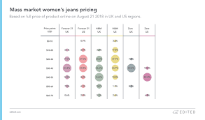 Free World Jeans Size Chart The Edited Denim Report Market Product Trends Edited