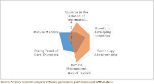 Vending Machine Industry Trends Adorable Self Service Technologies Market Size Share Analysis 48
