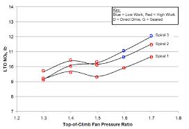 Variation Of Lto No X With Fan Pressure Ratio No X Per Lto