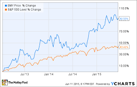 Why Bristol Myers Squibb Co S Stock Could Sink The Motley