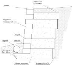 Small Picture seismic design of segmental retaining walls segmental retaining