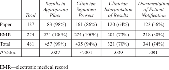 Documentation Of Results Management Steps By Type Of