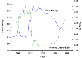 Union Membership Chart Are Unions Necessary The Atlantic