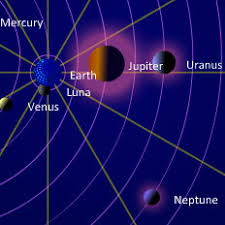 Planet Alignment Chart The Planets Today A Live View Of The Solar System