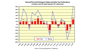 Sales Tax By State 2019 Chart Sales Use And Lodging Tax Revenue Increased In 2018