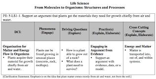 Next Gen 5th Grade Life Science Phenomena Plant Growth In