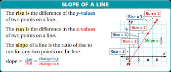 if you know any two points on a line or two solutions of a linear equation you can find the slope of the line without graphing