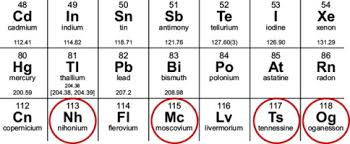 Chart Of Elements And Their Symbols Row 7 Of The Periodic Table Complete Can We Expect More New