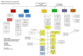Construction Project Work Breakdown Structure Template Asbestos ...