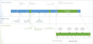 Visio Gantt Chart Template Download Top Timeline Tips In Visio Microsoft 365 Blog
