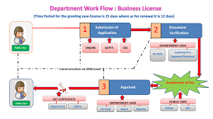 Approval Of Business Licenses