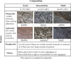 Exercises On Igneous Rocks Introductory Physical Geology