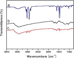 journal of materials chemistry paper