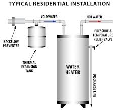 water heater thermal expansion tanks water heater wiring diagram An Water Heater Wiring Diagram water heater thermal expansion tanks