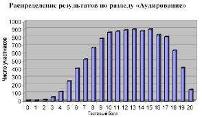 Анализ результатов выполнения экзаменационной работы по nbsp  Распределение тестовых баллов за выполнение раздела Аудирование