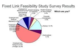 Results Of Fixed Link Feasibility Study Survey Revealed