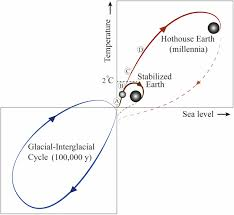 Trajectories Of The Earth System In The Anthropocene Pnas