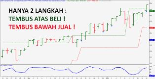 Chart Saham Online Asia Charts Indonesia Edukasi Saham Terbaik Se Asia Pasific