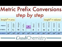 Mega Kilo Conversion Chart Metric Prefix Conversions Tutorial How To Convert Metric