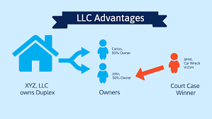 Top 12 Llc Advantages And Disadvantages Corporate Direct