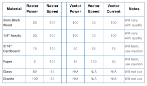 Fiber Laser Cutting Speed Chart Material Test