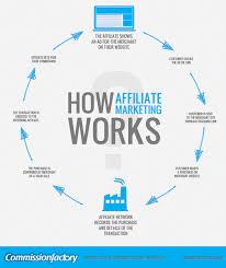 Affiliate Marketing 101 - Smart Business Trends