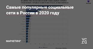 Самые популярные <b>социальные сети</b> в России в 2020 году ...