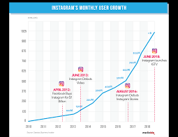 Instagram Stock Price History Chart Instagram Demographics 13 Impressive Statistics About