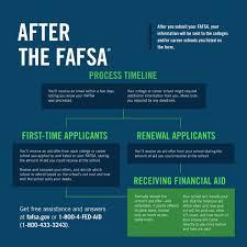 Fafsa Flow Chart