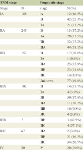 Ajcc Breast Cancer Staging 8th Edition Chart Change Of Tnm Stage And Prognostic Stage Download Table