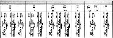Altissimo Finger Chart Alto Sax Pdf Megabestlaptops Blog