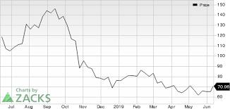Grubhub Share Price Chart Grubhub Grub Jumps Stock Rises 8 3 Investing Com