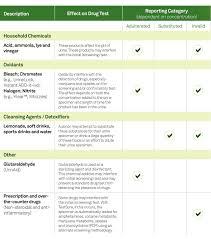 Ph Level Chart For Urine Drug Screening For Employers Quest Diagnostics Specimen