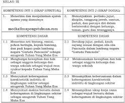 Check spelling or type a new query. Ki Dan Kd Ppkn Kelas 3 Sd Mi Semester 1 2 Kurikulum 2013 Revisi Terbaru 2018 Tahun Pelajaran 2019 2020 Idn Paperplane