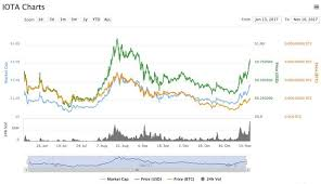 Iota Price Chart The Best Cryptocurrency Picks For 2018 Steemit