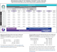 Medical Income Limits 2019 Chart Obama Care Health Insurance Life Disability Dental