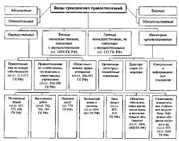 Курсовая работа Основы гражданских правоотношений ru Классификация видов гражданских правоотношений