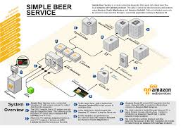 Internet Of Beer Introducing Simple Beer Service Aws Startup