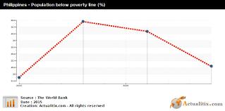 Philippines Population Chart Philippines Population Below Poverty Line 2016