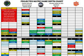 Projected Notre Dame Depth Chart Vs Clemson One Foot Down