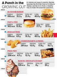 Mcdonalds Nutrition Chart Carbs Mcdonalds India To List Calorie Counts Of All Its Foods On