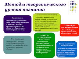 Методы теоретического уровня познания sliderpoint Методы теоретического уровня познания