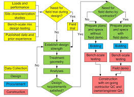 Flowchart Planning Process Online Charts Collection