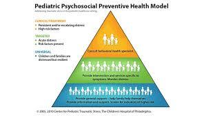 Ptsd Chart Posttraumatic Stress In Pediatric Cancer Childrens