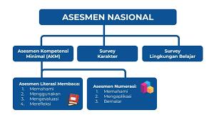 Terdapat tiga jenis soal akm untuk level pembelajaran yaitu numerasi, literasi serta literasi teks informasi, dimana dari ketiga komponen tersebut dapat di implikasikan pada pembelajaran. Bentuk Soal Akm Asesmen Kompetensi Minimal Dalam Asesmen Nasional Mededu