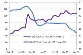 Metalshub Blog Ferrovanadium Global Market Insights