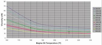 Full Synthetic 0w 20 Engine Oil Change Interval