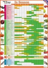 Seasonal Fruit And Veg Chart Uk Fruit And Veg Seasonal Chart Uk Google Search In 2019