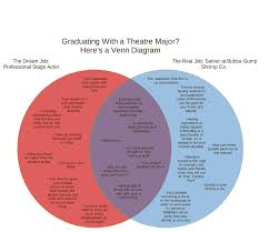 Compare American And French Revolution Venn Diagram Venn Diagram Revolution List Of Wiring Diagrams