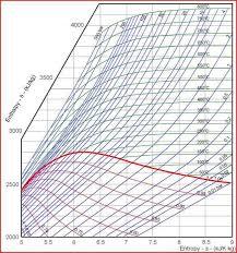 Mollier Chart R134a Mollier Diagram Enthalpy Get Rid Of Wiring Diagram Problem